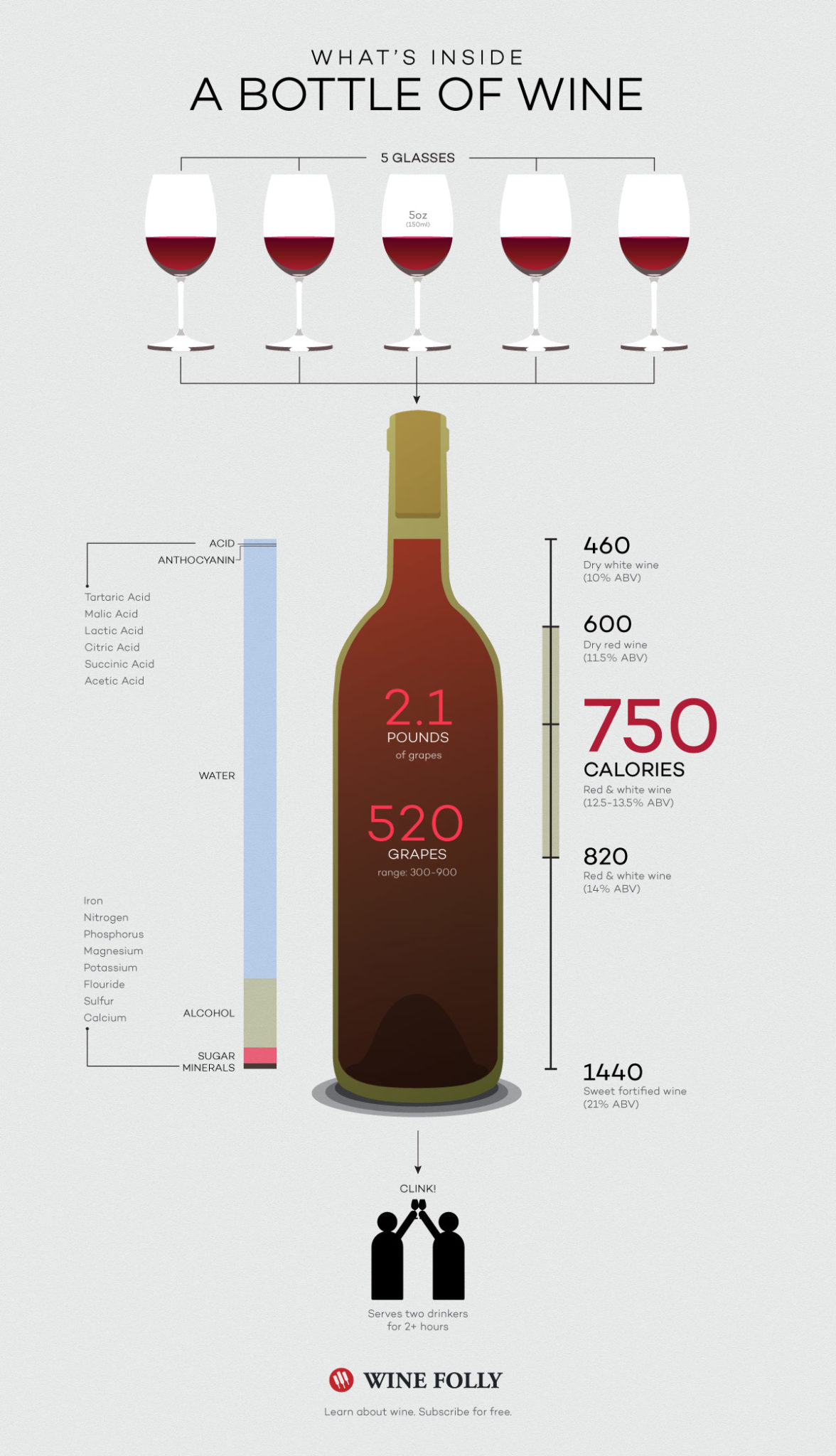 whats in a bottle of wine
